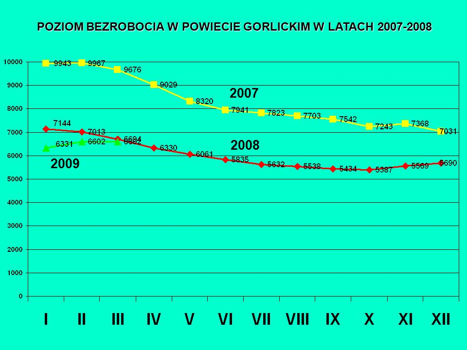 POZIOM BEZROBOCIA W POWIECIE GORLICKIM W LATACH 2007-2008 2007 2008 2009