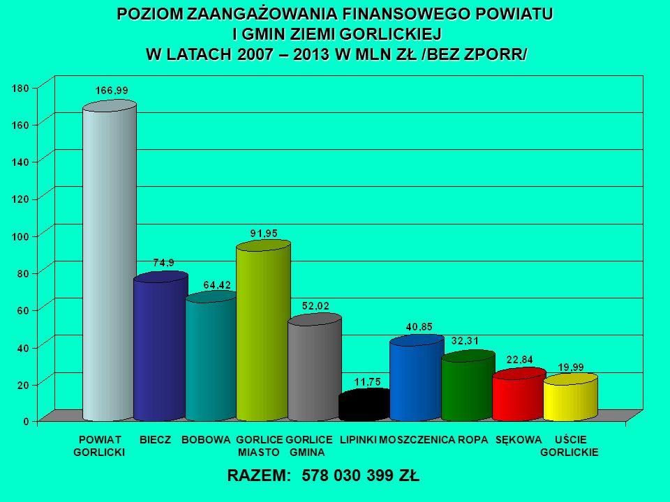 POZIOM ZAANGAŻOWANIA FINANSOWEGO POWIATU I GMIN ZIEMI GORLICKIEJ W LATACH 2007 – 2013 W MLN ZŁ /BEZ ZPORR/ POWIAT BIECZ BOBOWA GORLICE GORLICE LIPINKI MOSZCZENICA ROPA SĘKOWA UŚCIE GORLICKI MIASTO GMINA GORLICKIE RAZEM: 578 030 399 ZŁ