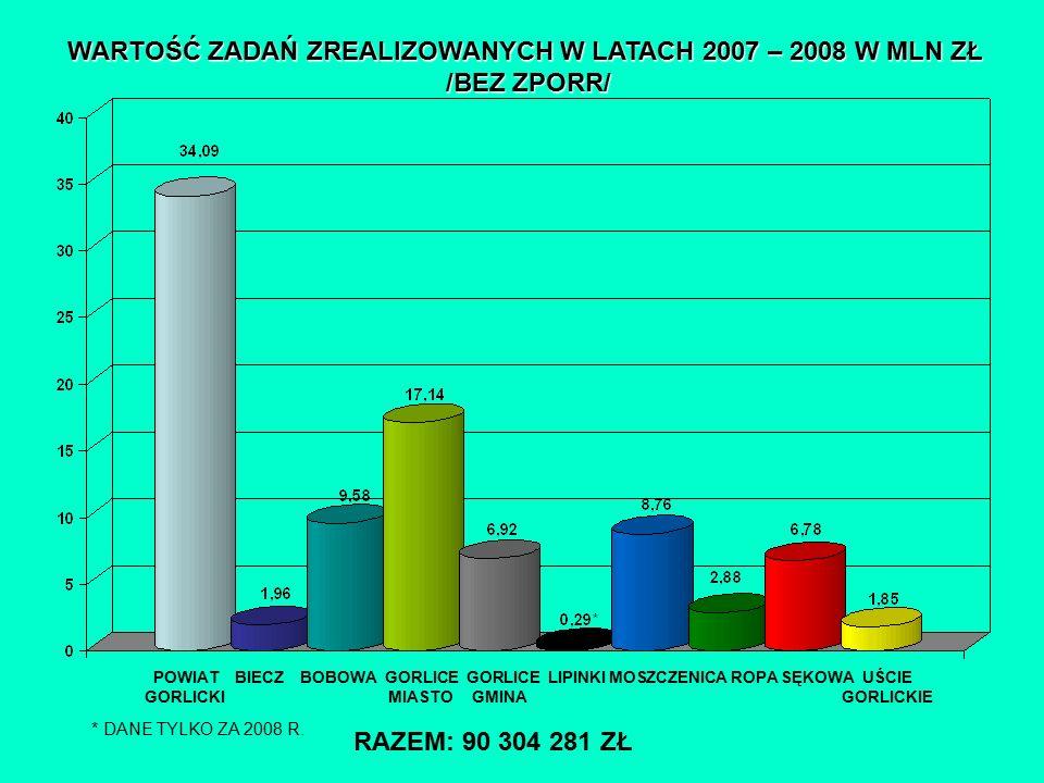 WARTOŚĆ ZADAŃ ZREALIZOWANYCH W LATACH 2007 – 2008 W MLN ZŁ /BEZ ZPORR/ POWIAT BIECZ BOBOWA GORLICE GORLICE LIPINKI MOSZCZENICA ROPA SĘKOWA UŚCIE GORLICKI MIASTO GMINA GORLICKIE * DANE TYLKO ZA 2008 R.