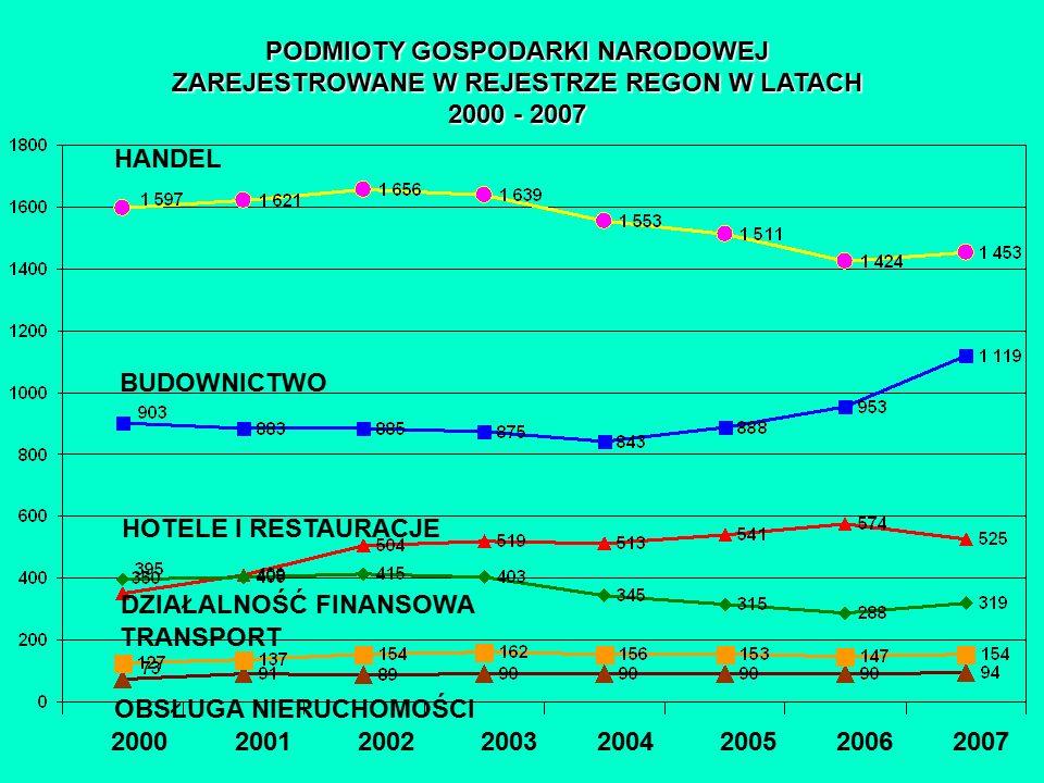 PODMIOTY GOSPODARKI NARODOWEJ ZAREJESTROWANE W REJESTRZE REGON W LATACH 2000 - 2007 2000 2001 2002 2003 2004 2005 2006 2007 BUDOWNICTWO HANDEL OBSŁUGA NIERUCHOMOŚCI DZIAŁALNOŚĆ FINANSOWA HOTELE I RESTAURACJE TRANSPORT