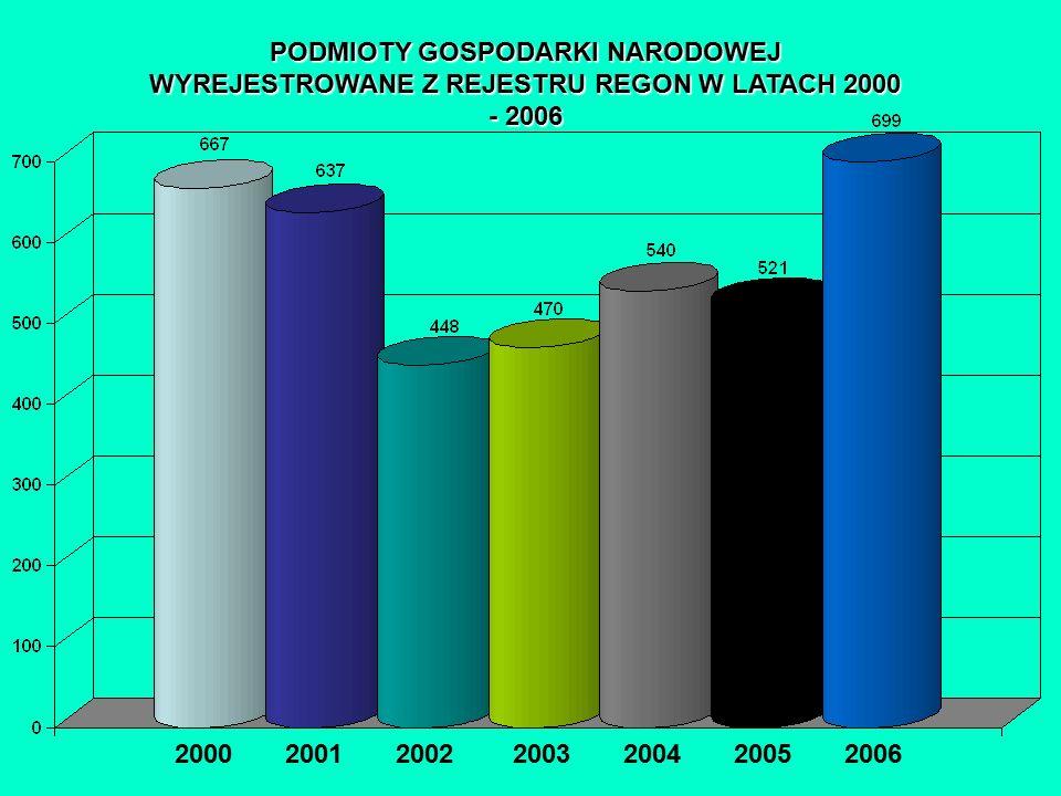 PODMIOTY GOSPODARKI NARODOWEJ WYREJESTROWANE Z REJESTRU REGON W LATACH 2000 - 2006 2000 2001 2002 2003 2004 2005 2006