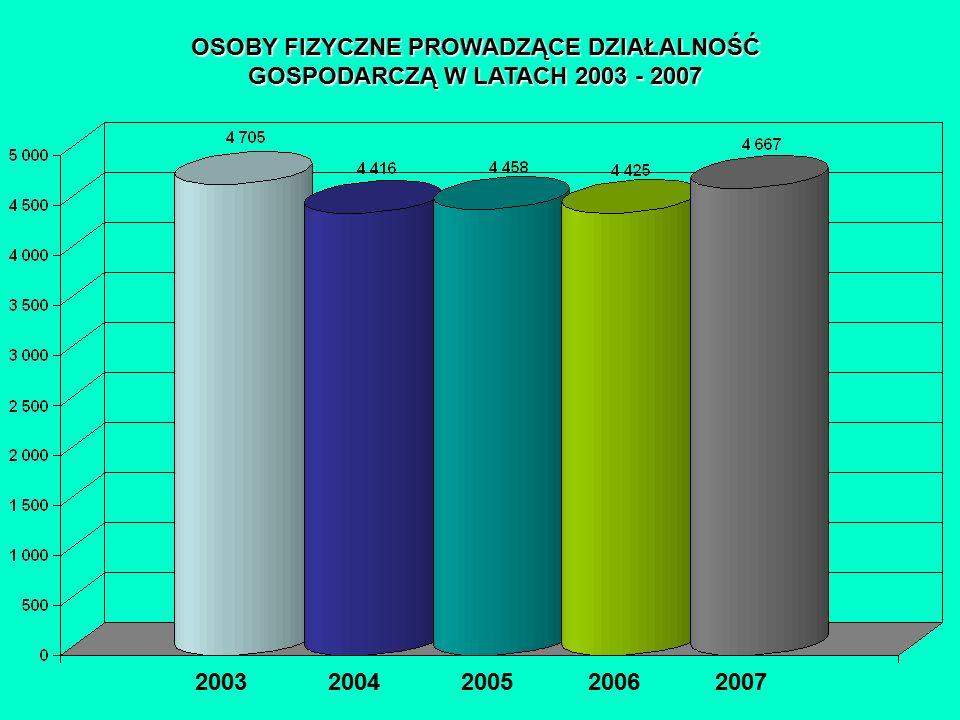 OSOBY FIZYCZNE PROWADZĄCE DZIAŁALNOŚĆ GOSPODARCZĄ W LATACH 2003 - 2007 2003 2004 2005 2006 2007