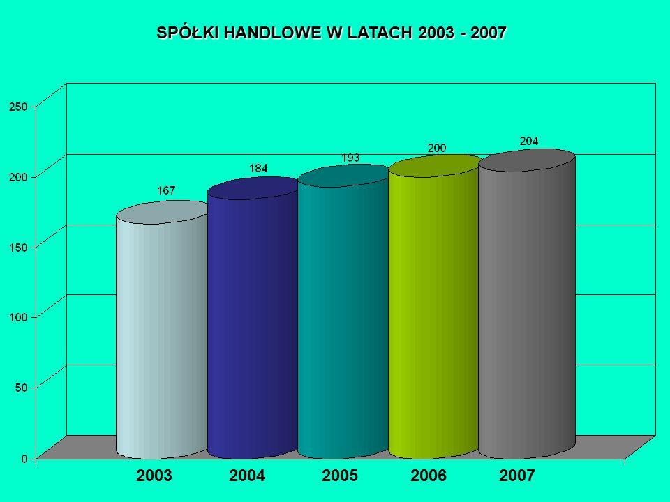 SPÓŁKI HANDLOWE W LATACH 2003 - 2007 2003 2004 2005 2006 2007 PODMIOTY GOSPODARKI NARODOWEJ ZAREJESTROWANE W REJESTRZE REGON WG SEKCJI PKD