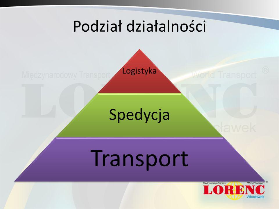 Podział działalności Logistyka Spedycja Transport