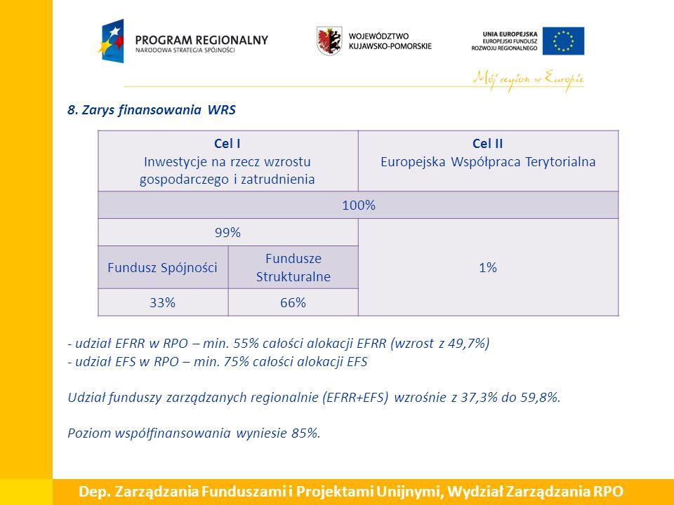  8. Zarys finansowania WRS - udział EFRR w RPO – min.