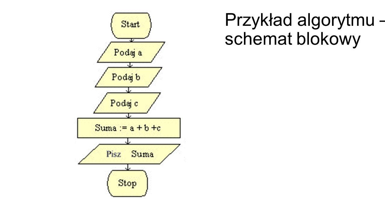 Przykład algorytmu – schemat blokowy