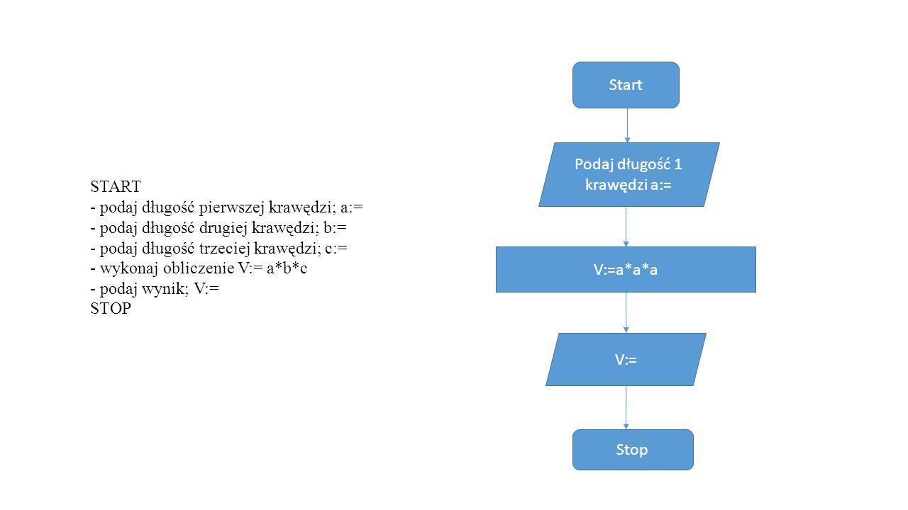START - podaj długość pierwszej krawędzi; a:= - podaj długość drugiej krawędzi; b:= - podaj długość trzeciej krawędzi; c:= - wykonaj obliczenie V:= a*b*c - podaj wynik; V:= STOP Start Podaj długość 1 krawędzi a:= V:=a*a*a V:= Stop