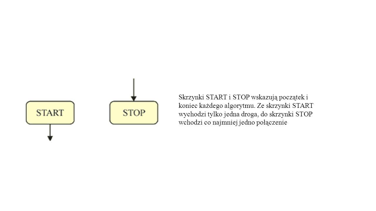 Skrzynki START i STOP wskazują początek i koniec każdego algorytmu.
