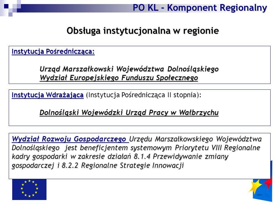 Instytucja Pośrednicząca: Urząd Marszałkowski Województwa Dolnośląskiego Wydział Europejskiego Funduszu Społecznego Instytucja Wdrażająca Instytucja Wdrażająca (Instytucja Pośrednicząca II stopnia): Dolnośląski Wojewódzki Urząd Pracy w Wałbrzychu Dolnośląski Wojewódzki Urząd Pracy w Wałbrzychu Obsługa instytucjonalna w regionie PO KL - Komponent Regionalny Wydział Rozwoju Gospodarczego Urzędu Marszałkowskiego Województwa Dolnośląskiego jest beneficjentem systemowym Priorytetu VIII Regionalne kadry gospodarki w zakresie działań 8.1.4 Przewidywanie zmiany gospodarczej i 8.2.2 Regionalne Strategie Innowacji
