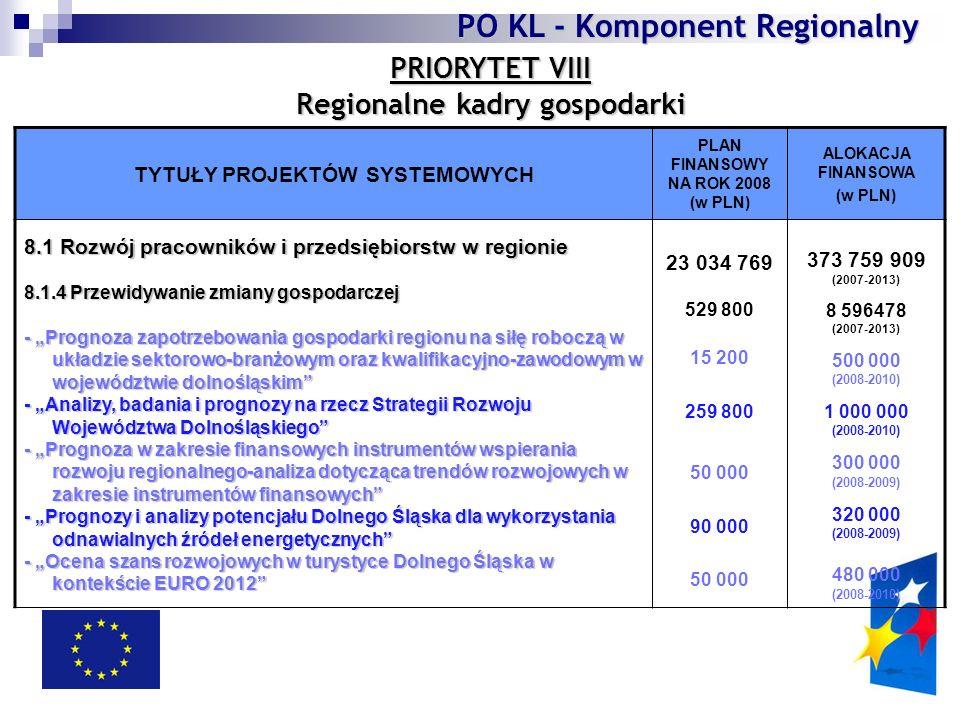 """PRIORYTET VIII Regionalne kadry gospodarki TYTUŁY PROJEKTÓW SYSTEMOWYCH PLAN FINANSOWY NA ROK 2008 (w PLN) ALOKACJA FINANSOWA (w PLN) 8.1 Rozwój pracowników i przedsiębiorstw w regionie 8.1.4 Przewidywanie zmiany gospodarczej - """"Prognoza zapotrzebowania gospodarki regionu na siłę roboczą w układzie sektorowo-branżowym oraz kwalifikacyjno-zawodowym w województwie dolnośląskim - """"Analizy, badania i prognozy na rzecz Strategii Rozwoju Województwa Dolnośląskiego - """"Prognoza w zakresie finansowych instrumentów wspierania rozwoju regionalnego-analiza dotycząca trendów rozwojowych w zakresie instrumentów finansowych - """"Prognozy i analizy potencjału Dolnego Śląska dla wykorzystania odnawialnych źródeł energetycznych - """"Ocena szans rozwojowych w turystyce Dolnego Śląska w kontekście EURO 2012 23 034 769 529 800 15 200 259 800 50 000 90 000 50 000 373 759 909 (2007-2013) 8 596478 (2007-2013) 500 000 (2008-2010) 1 000 000 (2008-2010) 300 000 (2008-2009) 320 000 (2008-2009) 480 000 (2008-2010) PO KL - Komponent Regionalny"""