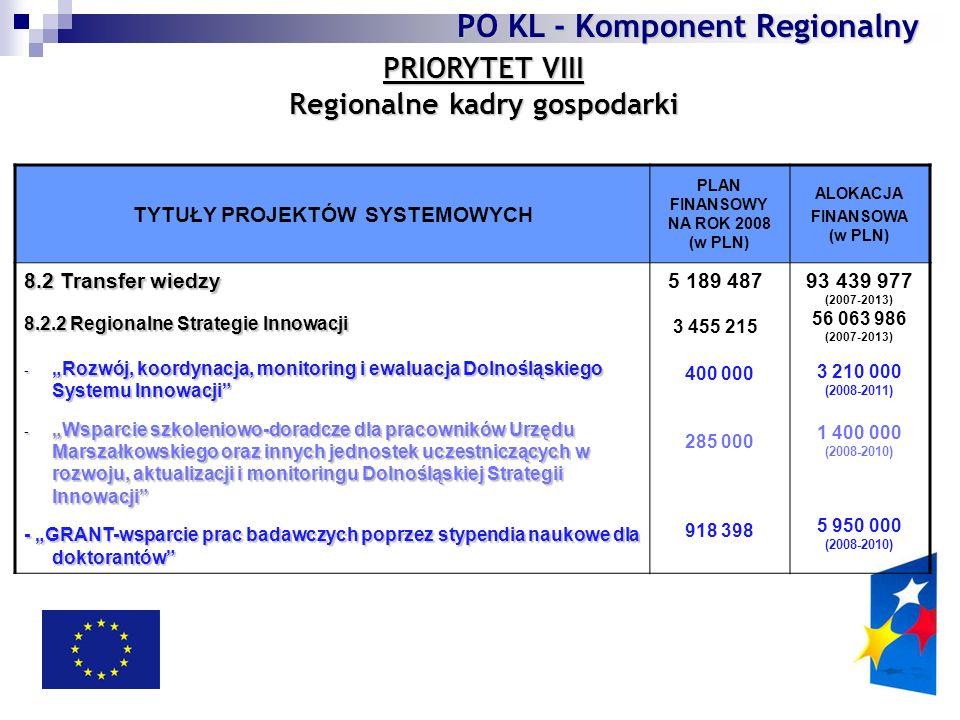 """PRIORYTET VIII Regionalne kadry gospodarki TYTUŁY PROJEKTÓW SYSTEMOWYCH PLAN FINANSOWY NA ROK 2008 (w PLN) ALOKACJA FINANSOWA (w PLN) 8.2 Transfer wiedzy 8.2.2 Regionalne Strategie Innowacji - """"Rozwój, koordynacja, monitoring i ewaluacja Dolnośląskiego Systemu Innowacji - """"Wsparcie szkoleniowo-doradcze dla pracowników Urzędu Marszałkowskiego oraz innych jednostek uczestniczących w rozwoju, aktualizacji i monitoringu Dolnośląskiej Strategii Innowacji - """"GRANT-wsparcie prac badawczych poprzez stypendia naukowe dla doktorantów 400 000 285 000 918 398 93 439 977 (2007-2013) 56 063 986 (2007-2013) 3 210 000 (2008-2011) 1 400 000 (2008-2010) 5 950 000 (2008-2010) PO KL - Komponent Regionalny 5 189 487 3 455 215"""