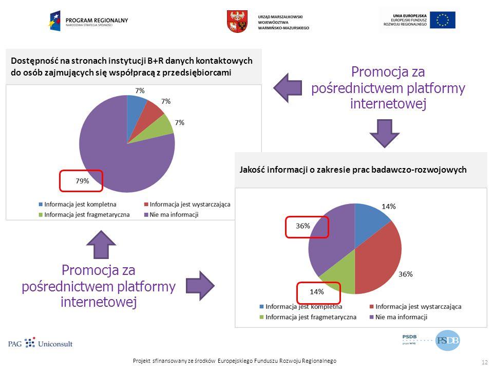 Projekt sfinansowany ze środków Europejskiego Funduszu Rozwoju Regionalnego Dostępność na stronach instytucji B+R danych kontaktowych do osób zajmujących się współpracą z przedsiębiorcami Jakość informacji o zakresie prac badawczo-rozwojowych Promocja za pośrednictwem platformy internetowej 12
