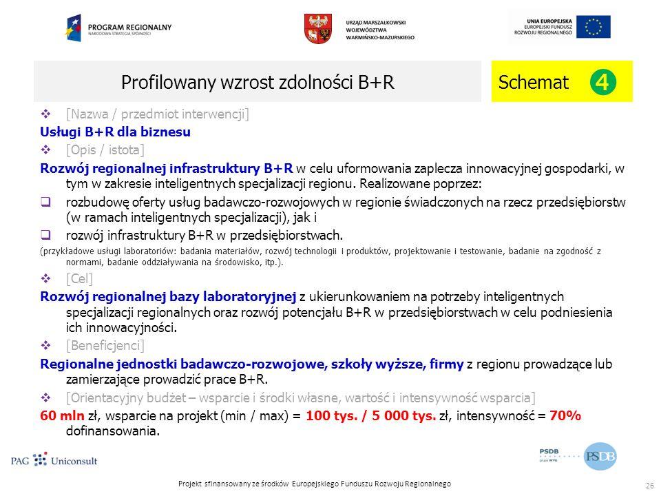 Projekt sfinansowany ze środków Europejskiego Funduszu Rozwoju Regionalnego Profilowany wzrost zdolności B+R 26 Schemat   [Nazwa / przedmiot interwencji] Usługi B+R dla biznesu  [Opis / istota] Rozwój regionalnej infrastruktury B+R w celu uformowania zaplecza innowacyjnej gospodarki, w tym w zakresie inteligentnych specjalizacji regionu.
