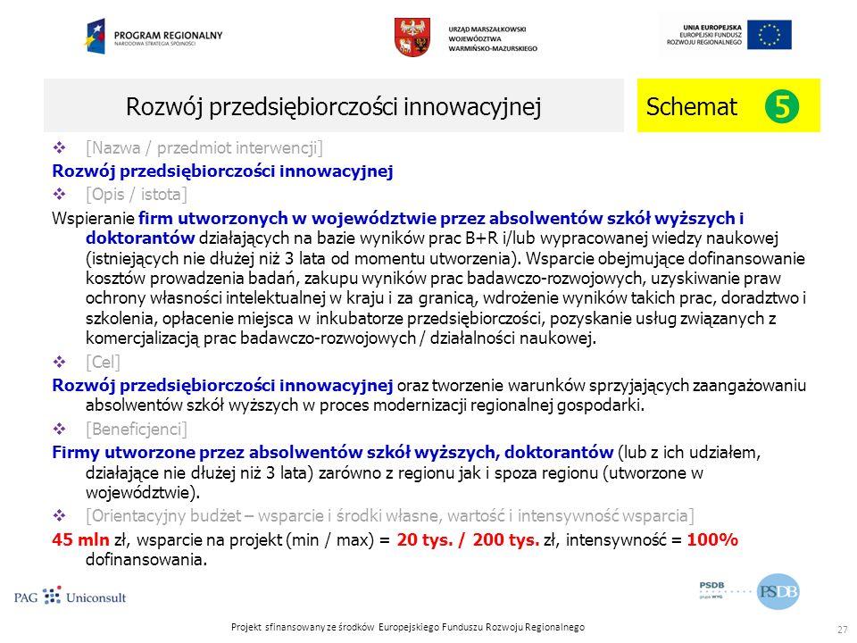 Projekt sfinansowany ze środków Europejskiego Funduszu Rozwoju Regionalnego Rozwój przedsiębiorczości innowacyjnej 27 Schemat   [Nazwa / przedmiot interwencji] Rozwój przedsiębiorczości innowacyjnej  [Opis / istota] Wspieranie firm utworzonych w województwie przez absolwentów szkół wyższych i doktorantów działających na bazie wyników prac B+R i/lub wypracowanej wiedzy naukowej (istniejących nie dłużej niż 3 lata od momentu utworzenia).