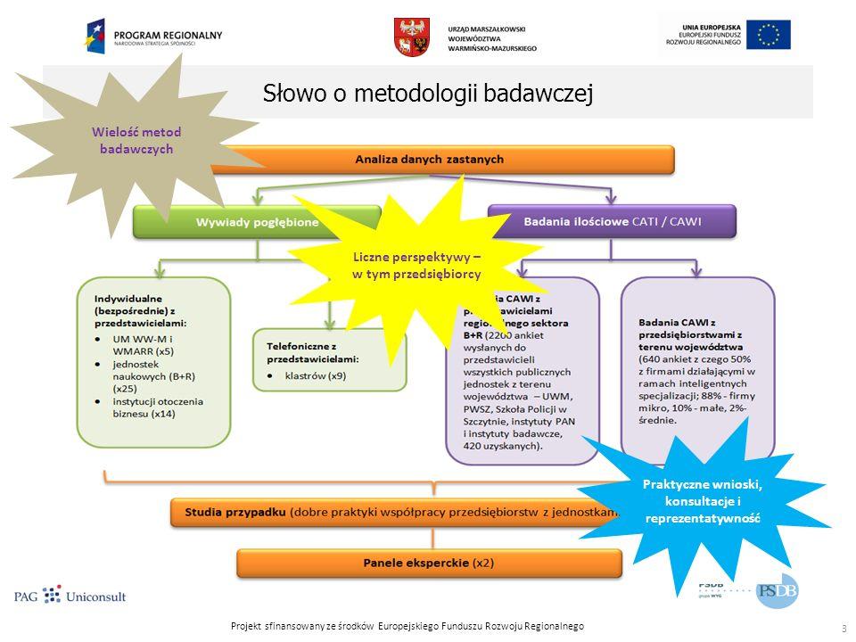 Projekt sfinansowany ze środków Europejskiego Funduszu Rozwoju Regionalnego Słowo o metodologii badawczej 3 Wielość metod badawczych Liczne perspektywy – w tym przedsiębiorcy Praktyczne wnioski, konsultacje i reprezentatywność
