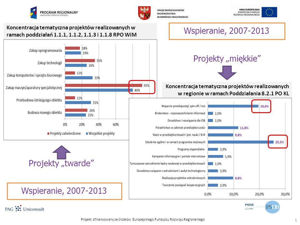 """Projekt sfinansowany ze środków Europejskiego Funduszu Rozwoju Regionalnego Koncentracja tematyczna projektów realizowanych w ramach poddziałań 1.1.1, 1.1.2, 1.1.3 i 1.1.8 RPO WiM Koncentracja tematyczna projektów realizowanych w regionie w ramach Poddziałania 8.2.1 PO KL Projekty """"twarde 5 Projekty """"miękkie Wspieranie, 2007-2013"""