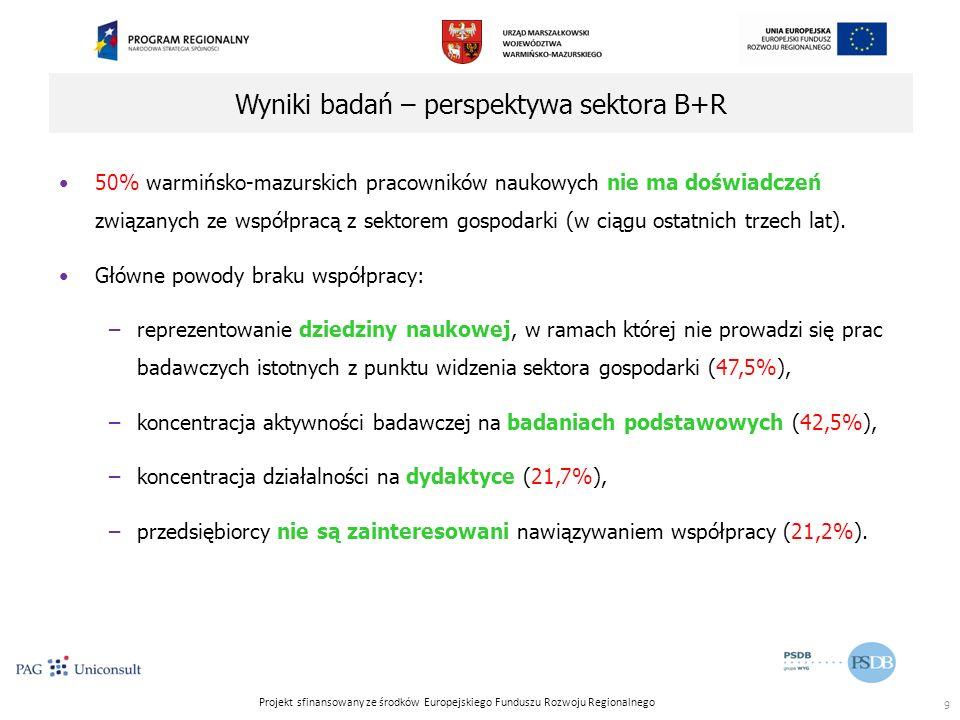 Projekt sfinansowany ze środków Europejskiego Funduszu Rozwoju Regionalnego Wyniki badań – perspektywa sektora B+R 50% warmińsko-mazurskich pracowników naukowych nie ma doświadczeń związanych ze współpracą z sektorem gospodarki (w ciągu ostatnich trzech lat).