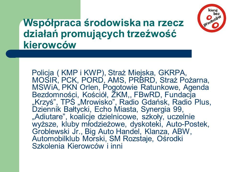 """Współpraca środowiska na rzecz działań promujących trzeźwość kierowców Policja ( KMP i KWP), Straż Miejska, GKRPA, MOSIR, PCK, PORD, AMS, PRBRD, Straż Pożarna, MSWiA, PKN Orlen, Pogotowie Ratunkowe, Agenda Bezdomności, Kościół, ZKM,, FBwRD, Fundacja """"Krzyś , TPŚ """"Mrowisko , Radio Gdańsk, Radio Plus, Dziennik Bałtycki, Echo Miasta, Synergia 99, """"Adiutare , koalicje dzielnicowe, szkoły, uczelnie wyższe, kluby młodzieżowe, dyskoteki, Auto-Postek, Groblewski Jr., Big Auto Handel, Klanza, ABW, Automobilklub Morski, SM Rozstaje, Ośrodki Szkolenia Kierowców i inni"""