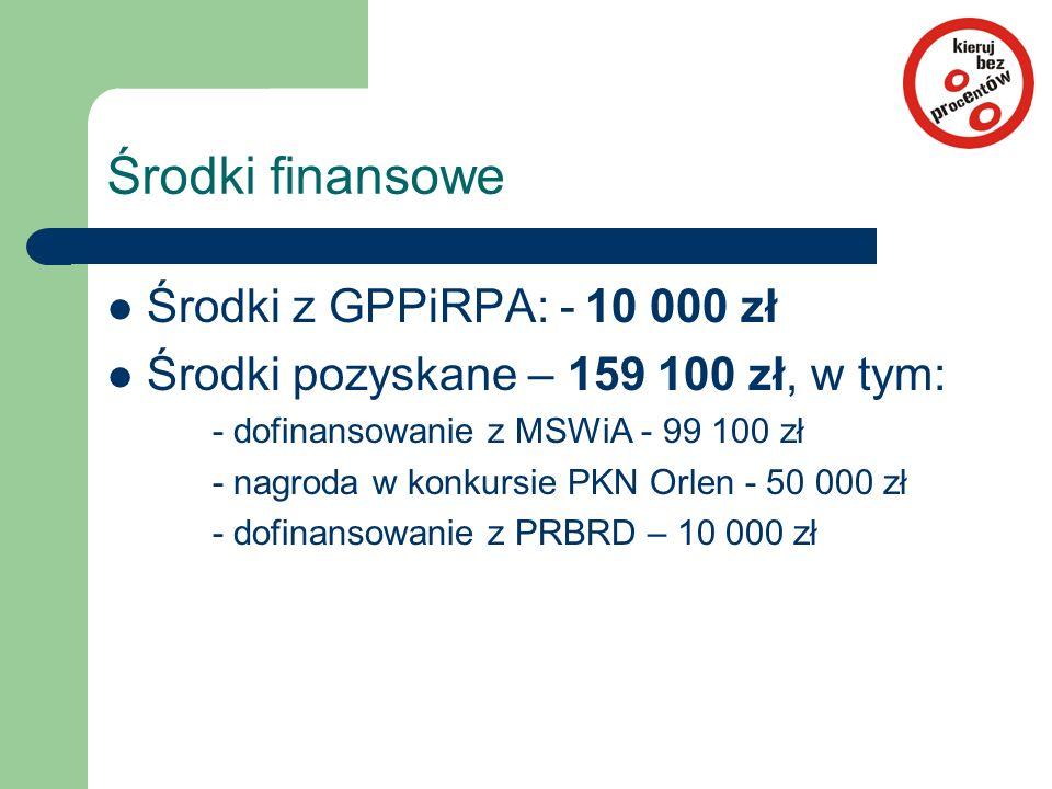 Środki finansowe Środki z GPPiRPA: - 10 000 zł Środki pozyskane – 159 100 zł, w tym: - dofinansowanie z MSWiA - 99 100 zł - nagroda w konkursie PKN Or