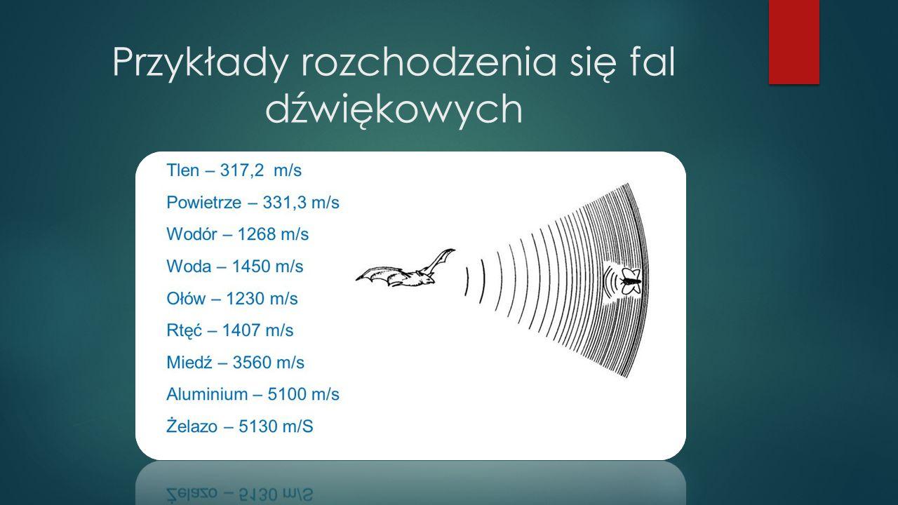Przykłady rozchodzenia się fal dźwiękowych