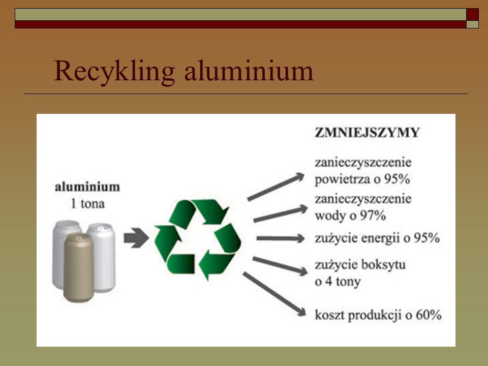 Recykling aluminium
