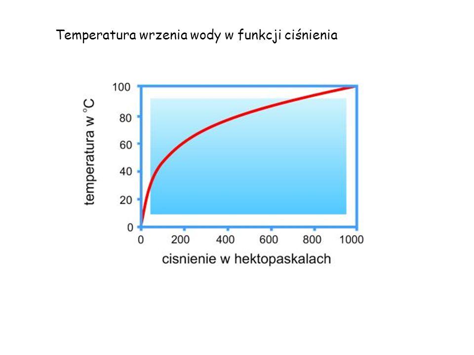 Temperatura wrzenia wody w funkcji ciśnienia