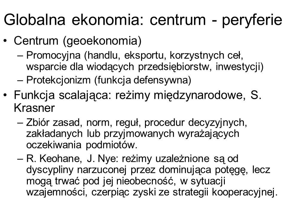 Globalna ekonomia: centrum - peryferie Centrum (geoekonomia) –Promocyjna (handlu, eksportu, korzystnych ceł, wsparcie dla wiodących przedsiębiorstw, i