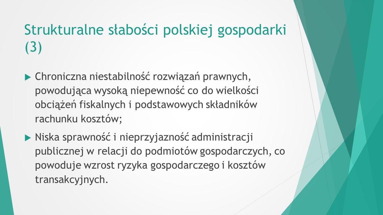 Strukturalne słabości polskiej gospodarki (3)  Chroniczna niestabilność rozwiązań prawnych, powodująca wysoką niepewność co do wielkości obciążeń fiskalnych i podstawowych składników rachunku kosztów;  Niska sprawność i nieprzyjazność administracji publicznej w relacji do podmiotów gospodarczych, co powoduje wzrost ryzyka gospodarczego i kosztów transakcyjnych.