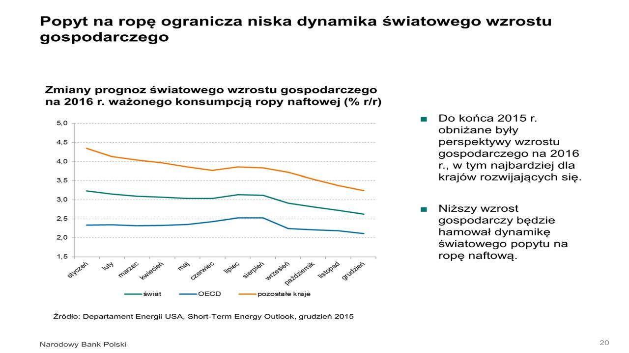 Kształtowanie się kursów walut wybranych krajów EŚW Źródło: NBP.