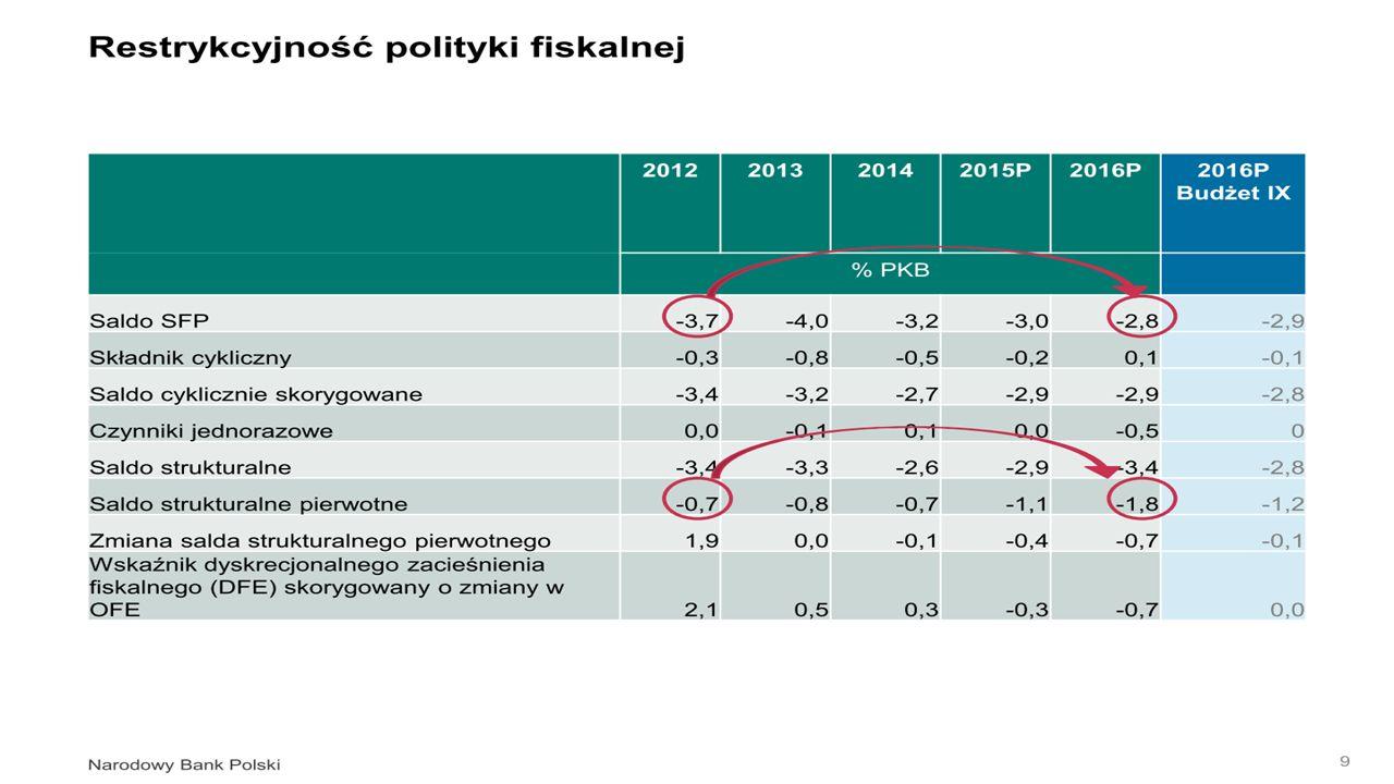 Klasyfikacja instrumentów polityki przemysłowej