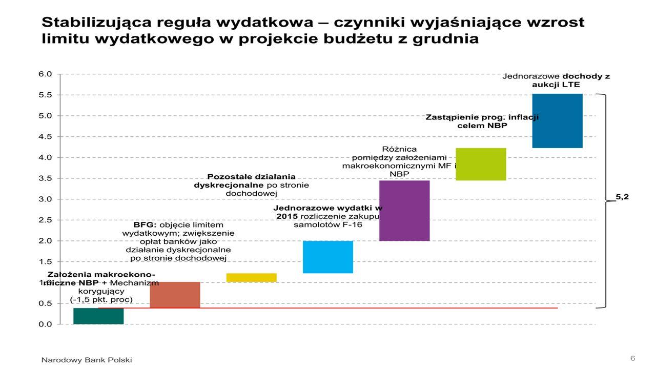 Wartość dodana w poszczególnych fazach procesu produkcji – przedmiot oddziaływania polityki przemysłowej