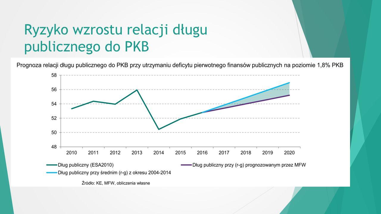 Ryzyko wzrostu relacji długu publicznego do PKB