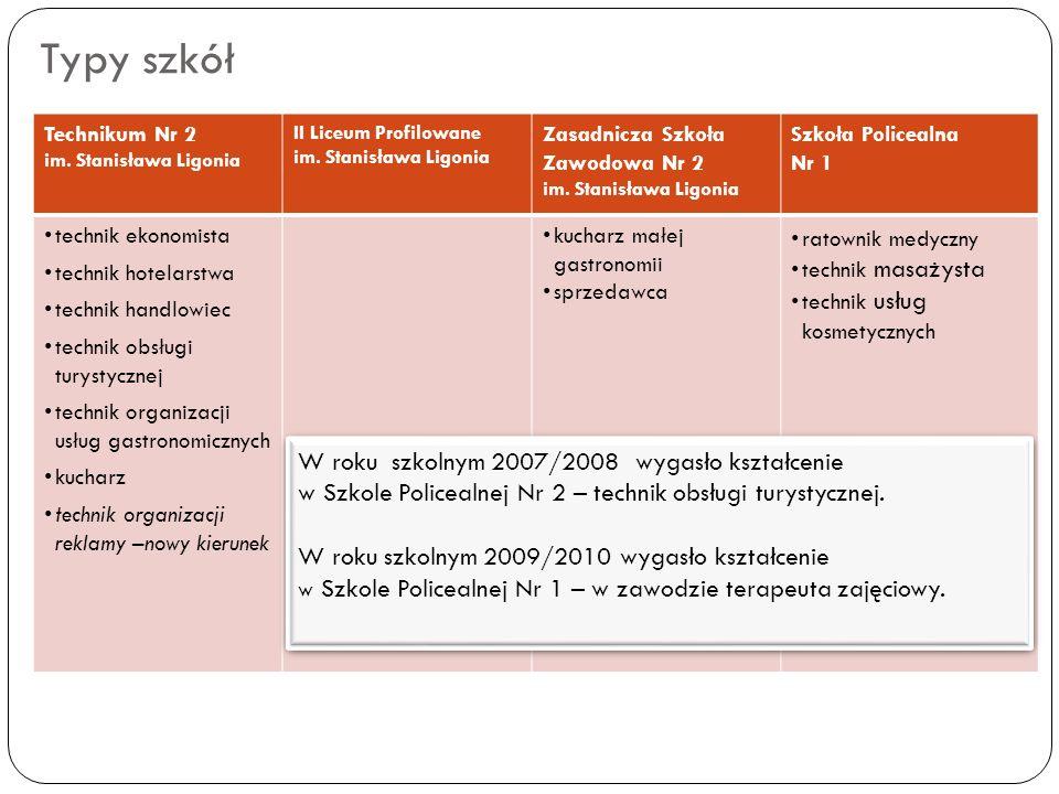 Typy szkół Technikum Nr 2 im. Stanisława Ligonia II Liceum Profilowane im. Stanisława Ligonia Zasadnicza Szkoła Zawodowa Nr 2 im. Stanisława Ligonia S
