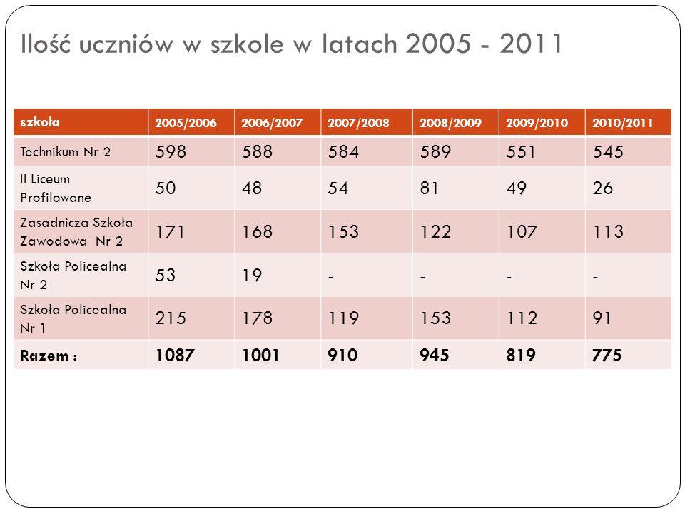 Ilość uczniów w szkole w latach 2005 - 2011 szkoła 2005/20062006/20072007/20082008/20092009/20102010/2011 Technikum Nr 2 598588584589551545 II Liceum