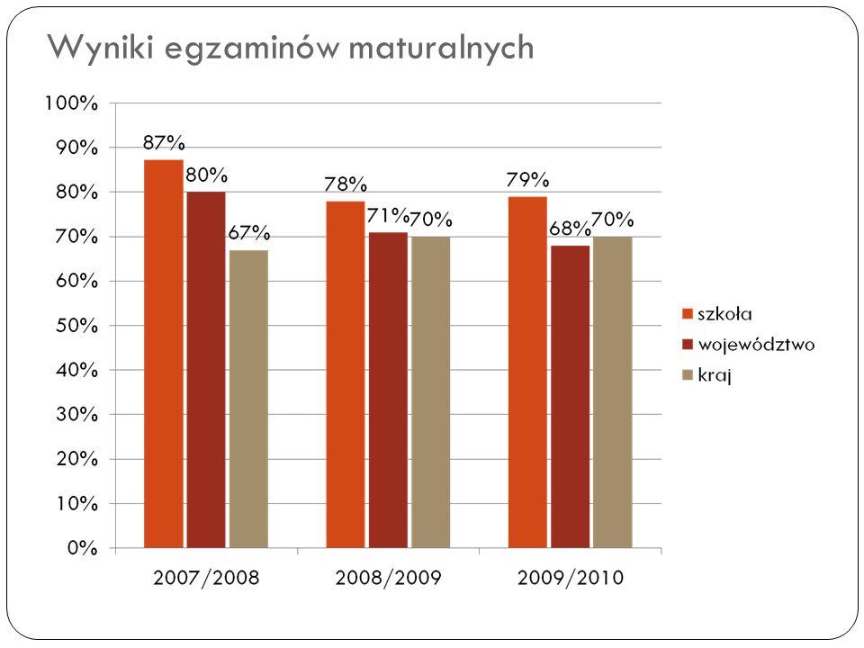 Wyniki egzaminu potwierdzającego kwalifikacje zawodowe szkoła 2007/20082008/20092009/2010 szkoławoj.szkoławoj.szkoławoj.