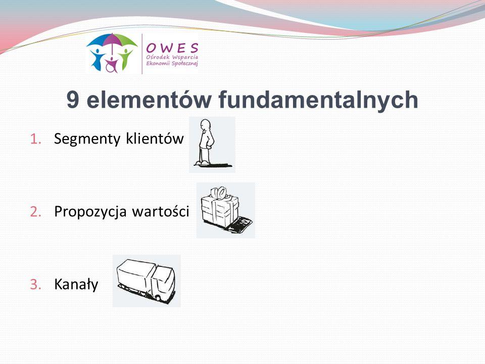9 elementów fundamentalnych 1. Segmenty klientów 2. Propozycja wartości 3. Kanały