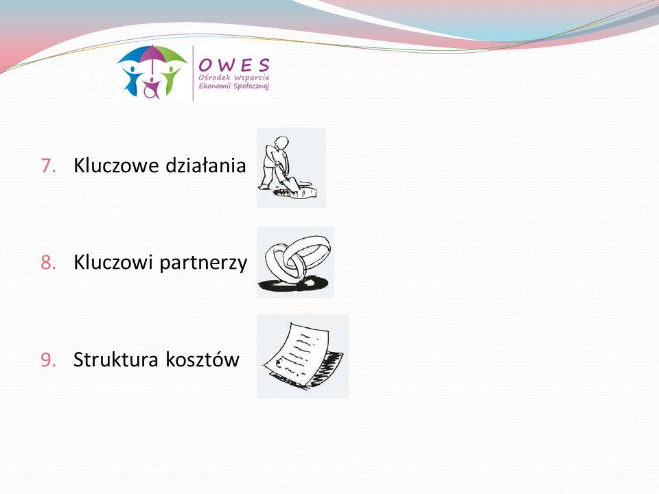 7. Kluczowe działania 8. Kluczowi partnerzy 9. Struktura kosztów
