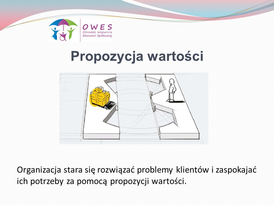 Propozycja wartości Organizacja stara się rozwiązać problemy klientów i zaspokajać ich potrzeby za pomocą propozycji wartości.
