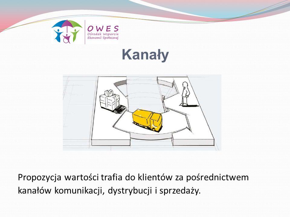 Kanały Propozycja wartości trafia do klientów za pośrednictwem kanałów komunikacji, dystrybucji i sprzedaży.