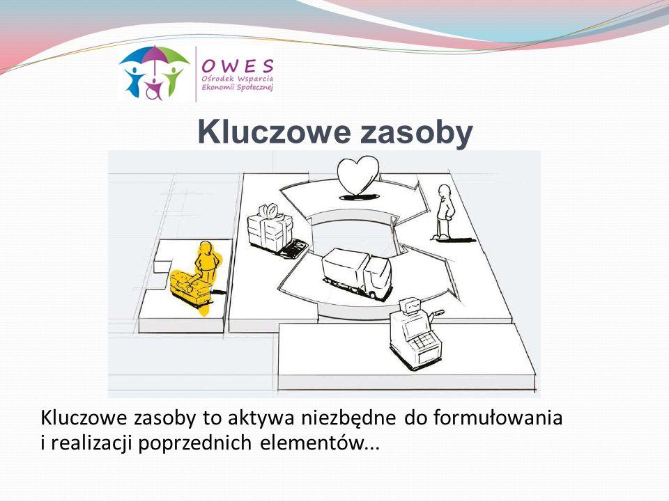 Kluczowe zasoby Kluczowe zasoby to aktywa niezbędne do formułowania i realizacji poprzednich elementów...