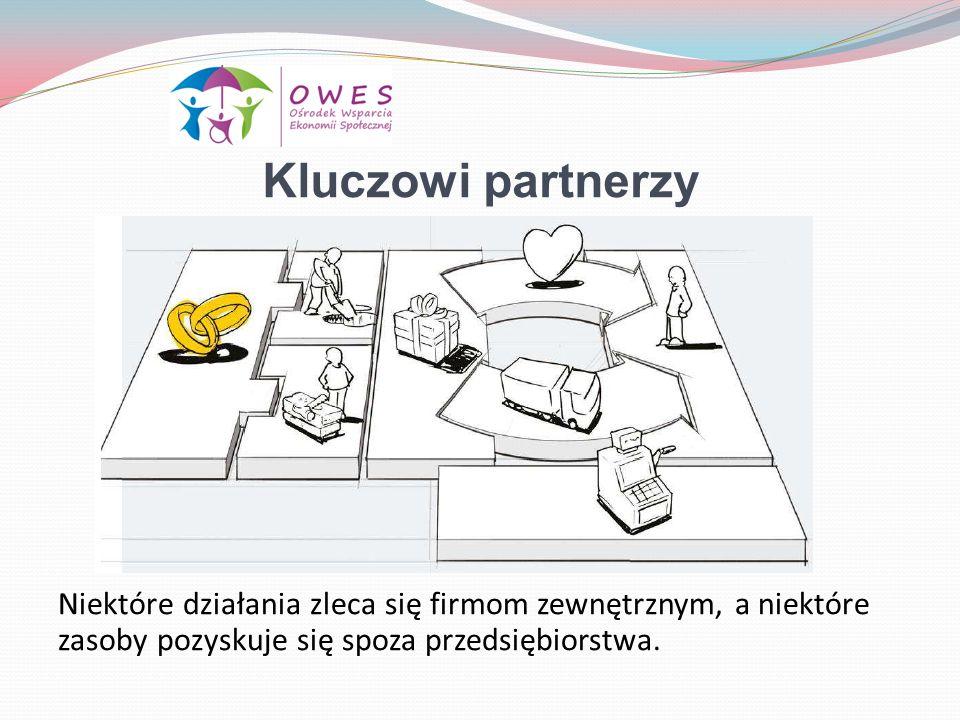 Kluczowi partnerzy Niektóre działania zleca się firmom zewnętrznym, a niektóre zasoby pozyskuje się spoza przedsiębiorstwa.