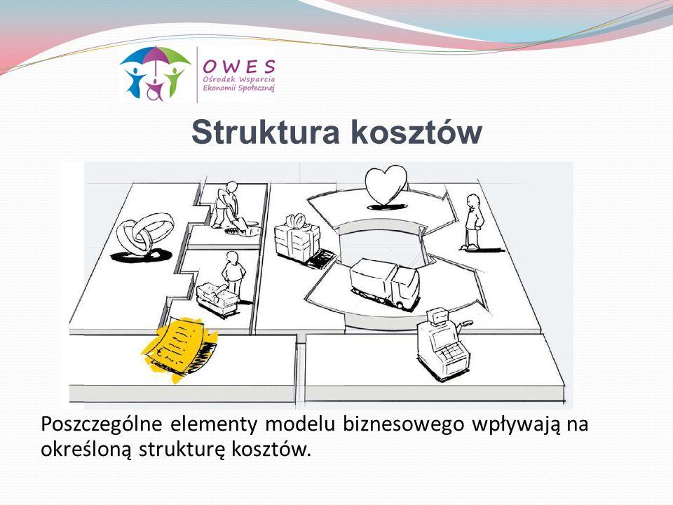 Struktura kosztów Poszczególne elementy modelu biznesowego wpływają na określoną strukturę kosztów.