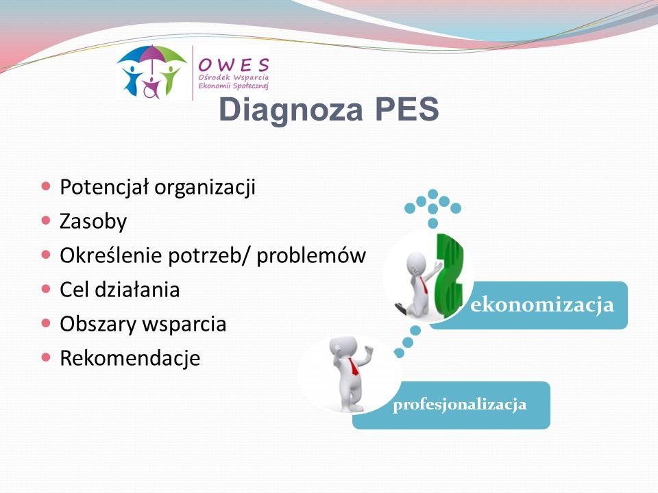 Diagnoza PES Potencjał organizacji Zasoby Określenie potrzeb/ problemów Cel działania Obszary wsparcia Rekomendacje profesjonalizacja ekonomizacja