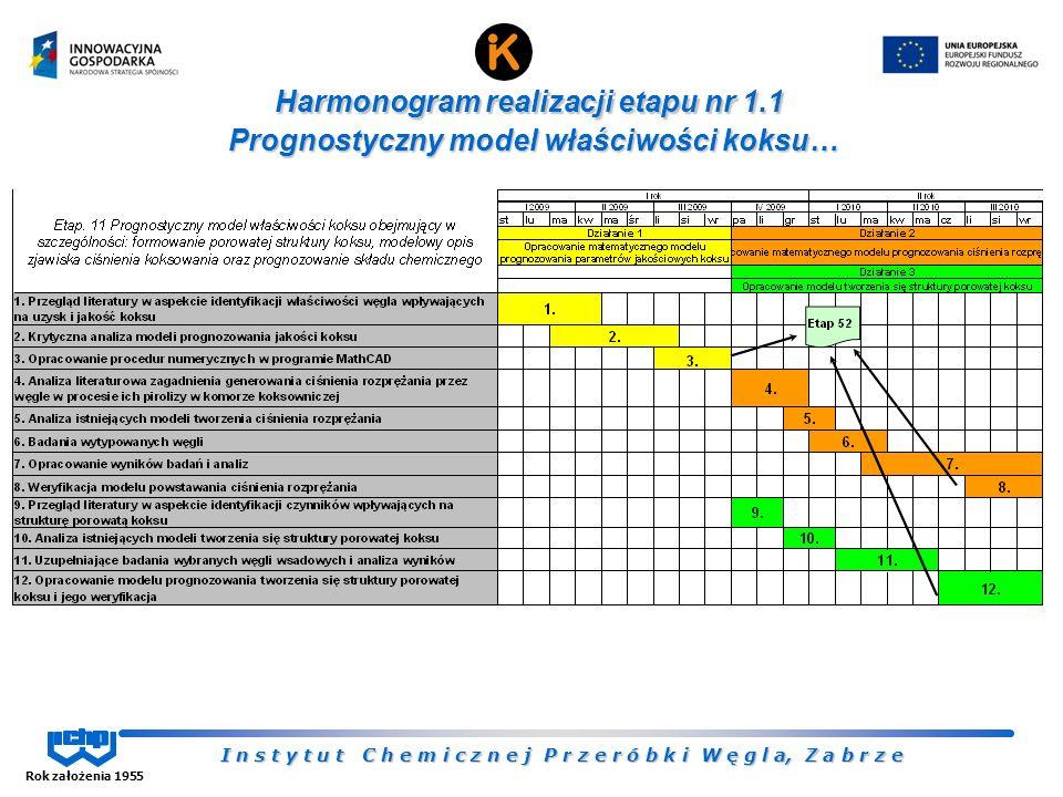 I n s t y t u t C h e m i c z n e j P r z e r ó b k i W ę g l a, Z a b r z e Rok założenia 1955 Harmonogram realizacji etapu nr 1.1 Prognostyczny model właściwości koksu…