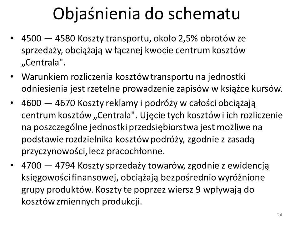 """Objaśnienia do schematu 4500 — 4580 Koszty transportu, około 2,5% obrotów ze sprzedaży, obciążają w łącznej kwocie centrum kosztów """"Centrala"""
