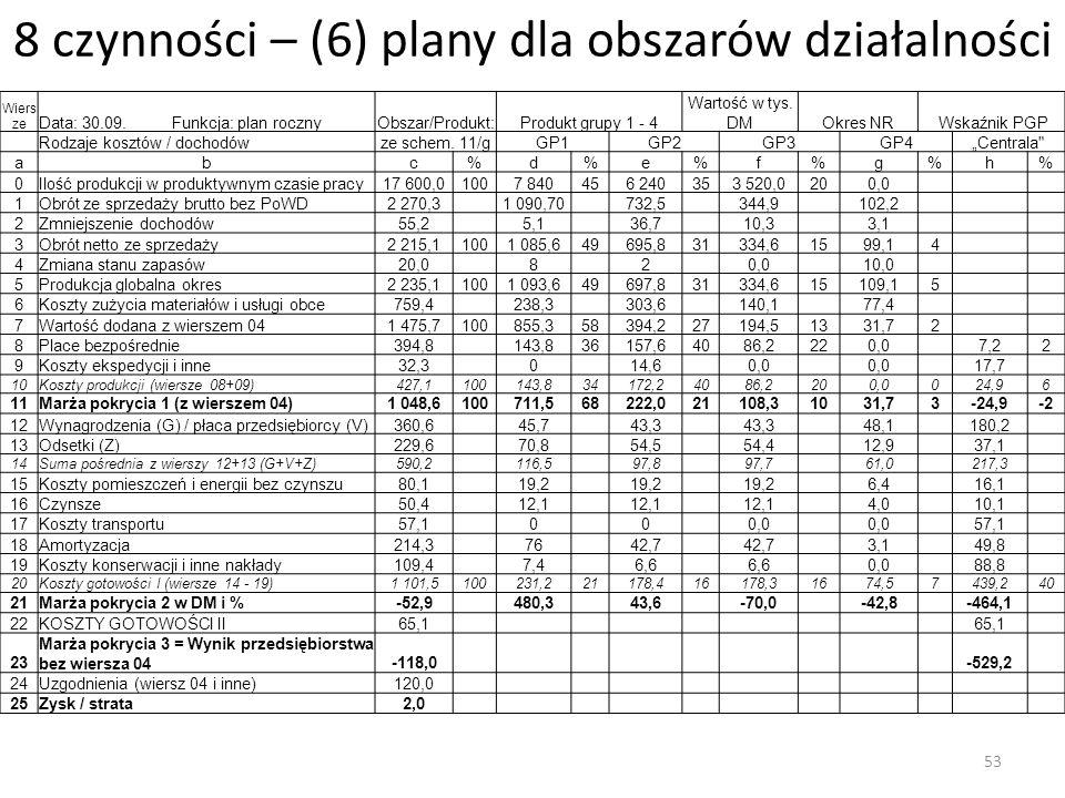 8 czynności – (6) plany dla obszarów działalności Wiers ze Data: 30.09. Funkcja: plan rocznyObszar/Produkt:Produkt grupy 1 - 4 Wartość w tys. DMOkres