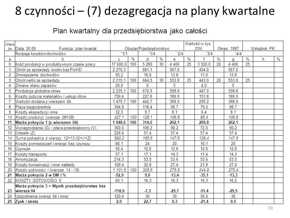 8 czynności – (7) dezagregacja na plany kwartalne Wiers ze Data: 30.09 Funkcja: plan kwartałObszar/Przedsiębiorstwo Wartość w tys. DMOkres: 1987Wskaźn