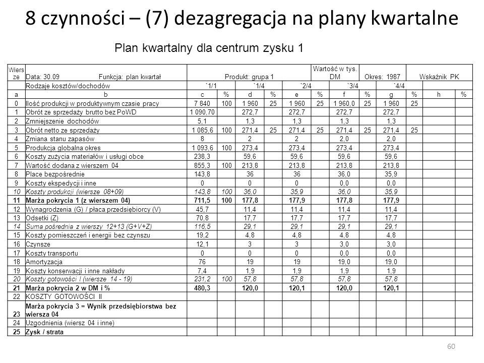 8 czynności – (7) dezagregacja na plany kwartalne Wiers ze Data: 30.09 Funkcja: plan kwartałProdukt: grupa 1 Wartość w tys. DMOkres: 1987Wskaźnik PK R