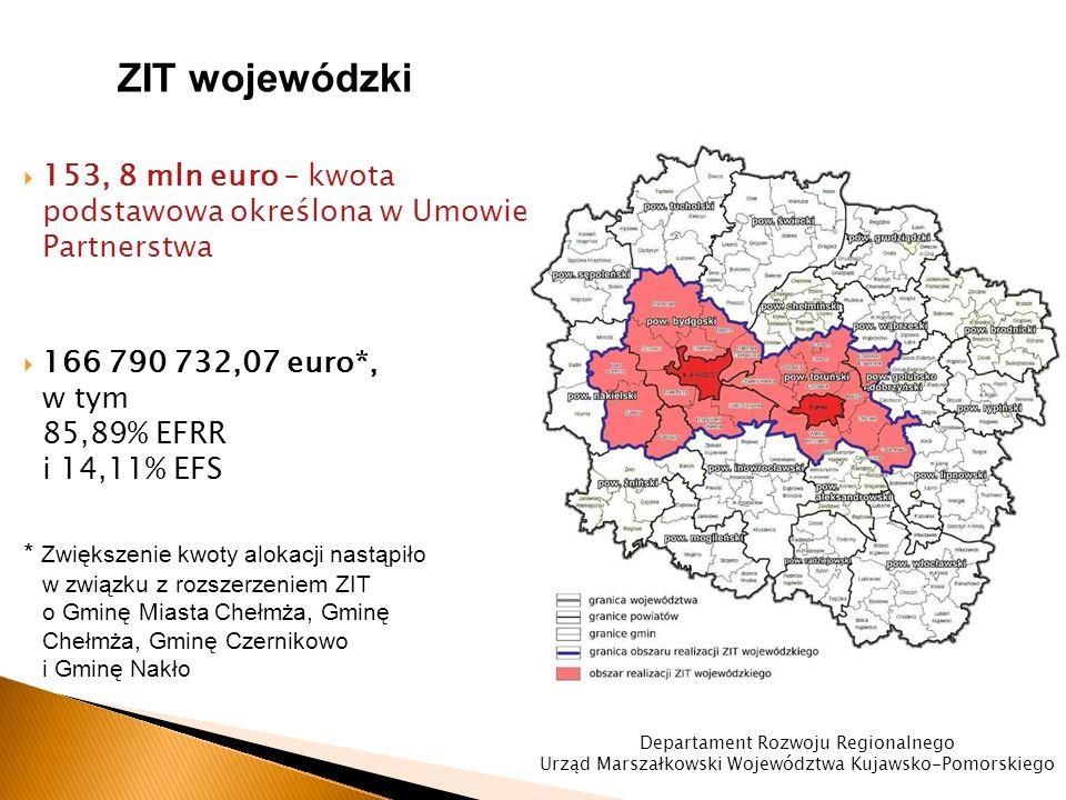 ZIT wojewódzki  153, 8 mln euro – kwota podstawowa określona w Umowie Partnerstwa  166 790 732,07 euro*, w tym 85,89% EFRR i 14,11% EFS * Zwiększenie kwoty alokacji nastąpiło w związku z rozszerzeniem ZIT o Gminę Miasta Chełmża, Gminę Chełmża, Gminę Czernikowo i Gminę Nakło Departament Rozwoju Regionalnego Urząd Marszałkowski Województwa Kujawsko-Pomorskiego