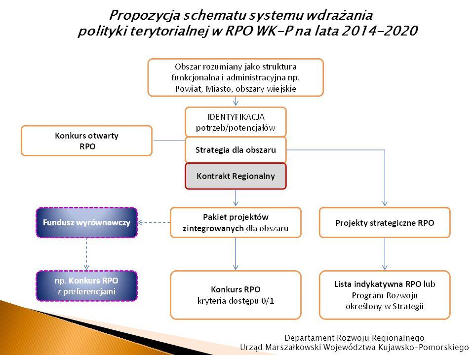 Propozycja podziału alokacji środków na politykę terytorialną w ramach RPO WK-P 2014-2020 (do ostatecznego uzgodnienia z KE) Całkowita alokacja na RPO WK-P wynosi 1,9 mld euro – alokacja na politykę terytorialną wynosi ok.529 mln euro (co stanowi ok.